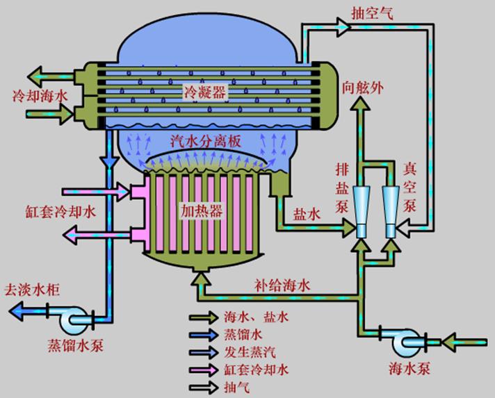 gPROMS真空沸腾式海水淡化装置在化工方面的应用