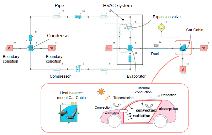 三菱欧蓝德PHEV汽车热管理系统Flowmaster仿真模拟
