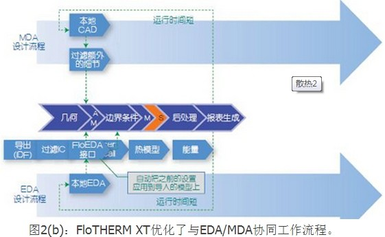 flotherm融合mdaeda电子散热的解决方案