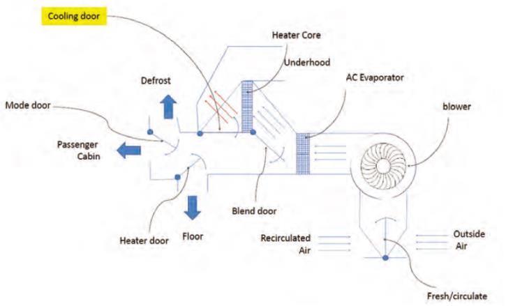 Flowmaster在两用暖风芯体仿真方面的应用
